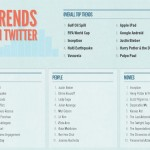 Bilan 2010 par Youtube, Twitter, Google et Facebook